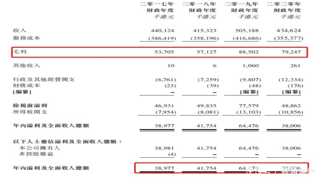 """毛利率 新股解读丨毛利率连创新高,天任集团(01429)却过起了""""苦日子"""""""